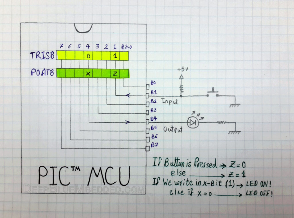 Input_Output Ports For PIC MCUs
