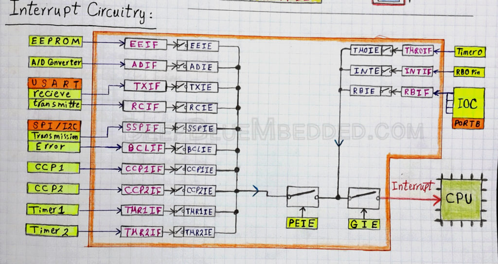 Interrupts Circuitry In Microcontrollers