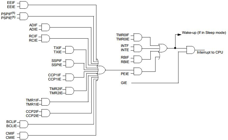 Interrupts Circuitry PIC16F
