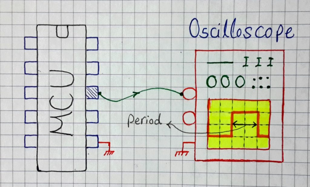 Measuring The Execution Time Of ISR Handlers - Embedded Systems Tutorials With PIC Microcontrollers