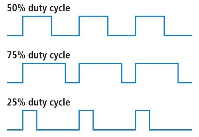 PWM-signal-with-variable-duty-cycle
