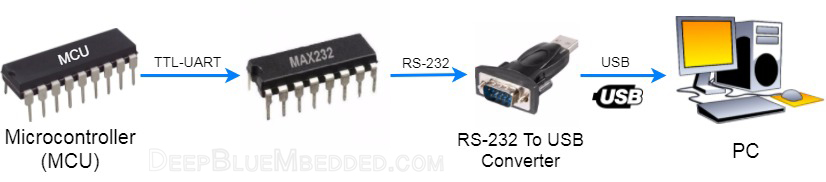 UART PC Interfacing With USB-RS232 Converter