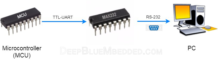 UART To RS-232 Generic Interfacing To PC