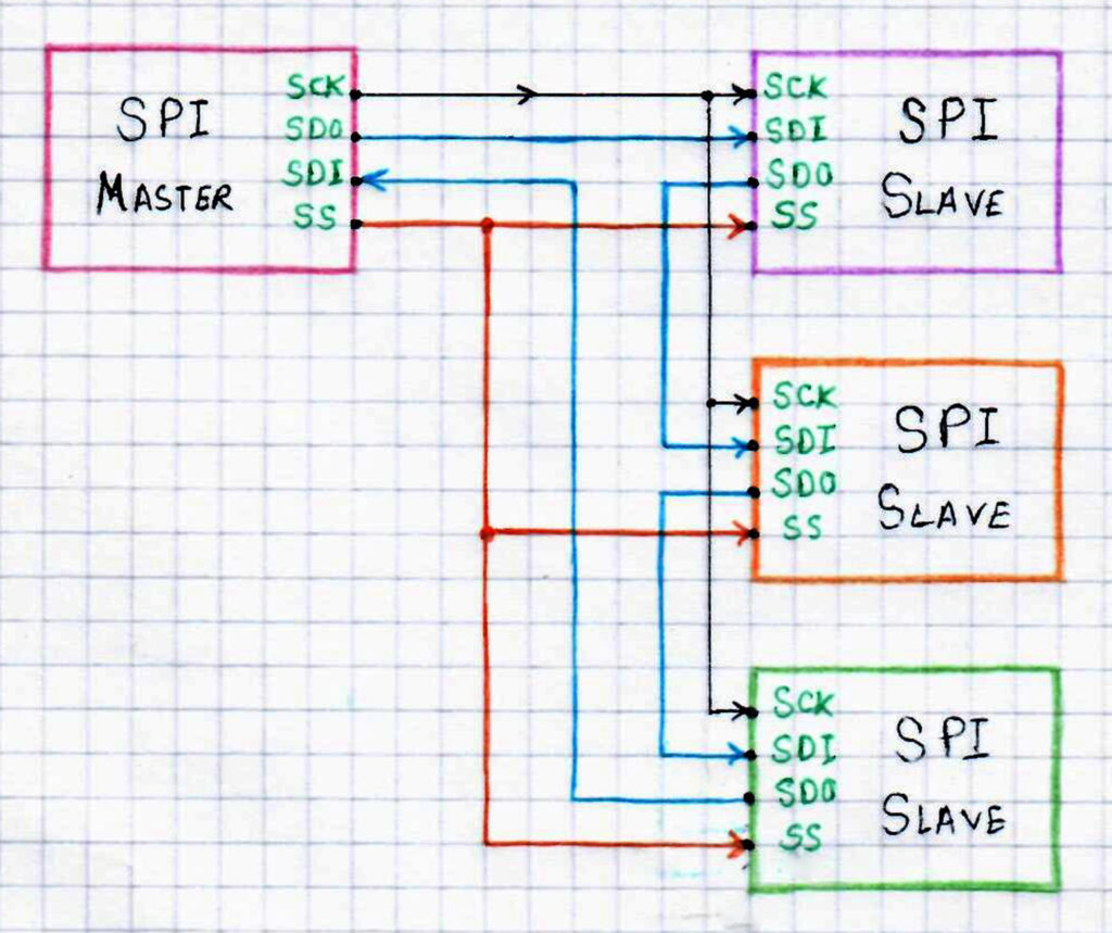 Daisy Chain SPI Devices