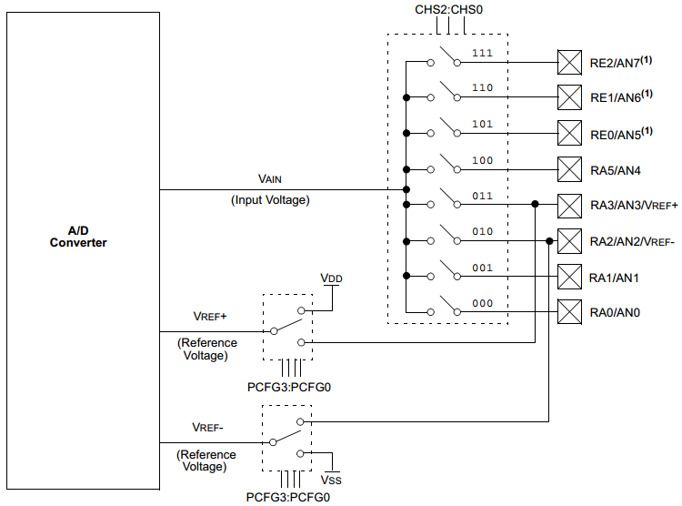 ADC Block Diagram - PIC16F Devices