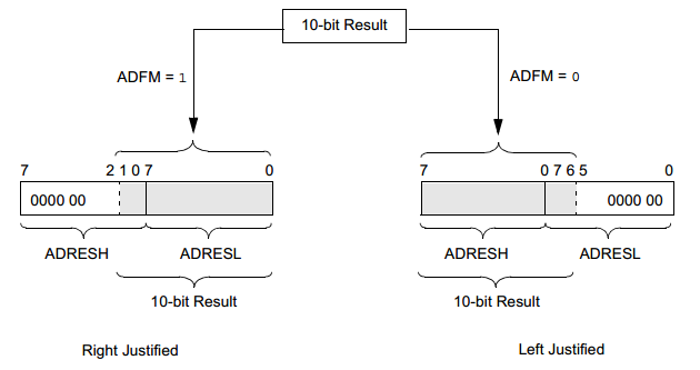 ADC Conversion Result Justification
