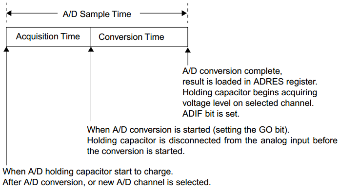 ADC Conversion Sequence And Timing