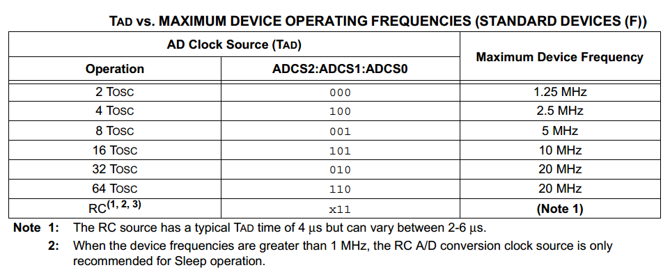 ADC Conversion Time Due To Specific Clock Frequencies