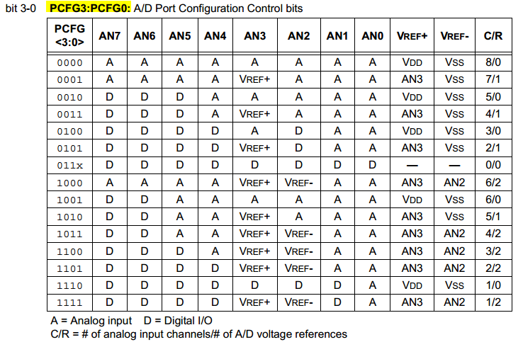 ADC Port Configuration Control Bits - Analog Channel Selection