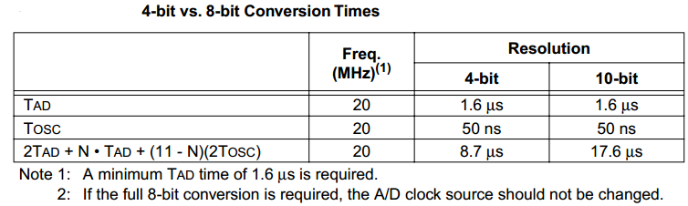 Example For ADC Resolution Vs Maximum Sampling Rate Trade-OFF