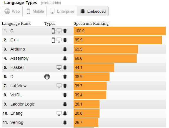 Most Popular Embedded Programming Languages