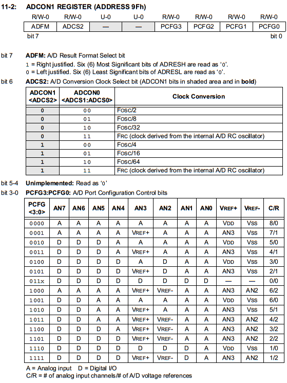 PIC16F877A ADC ADCON1 Register - ADC Tutorial