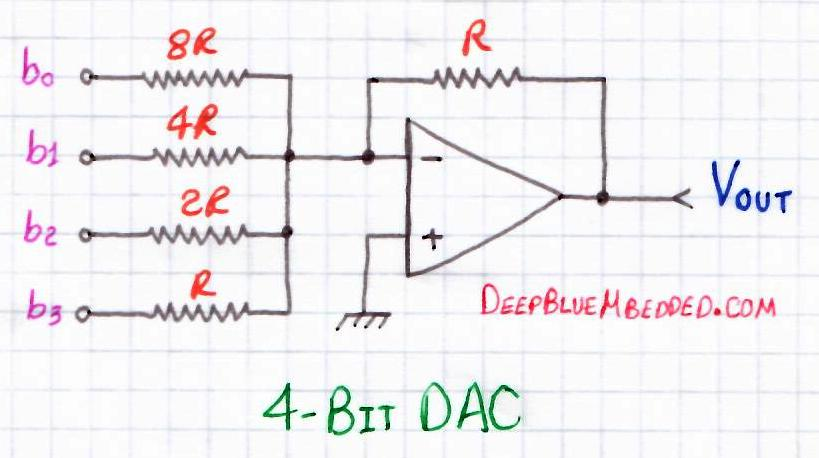 Binary Weighted-Summing DAC With OP-Amp - DAC Tutorial