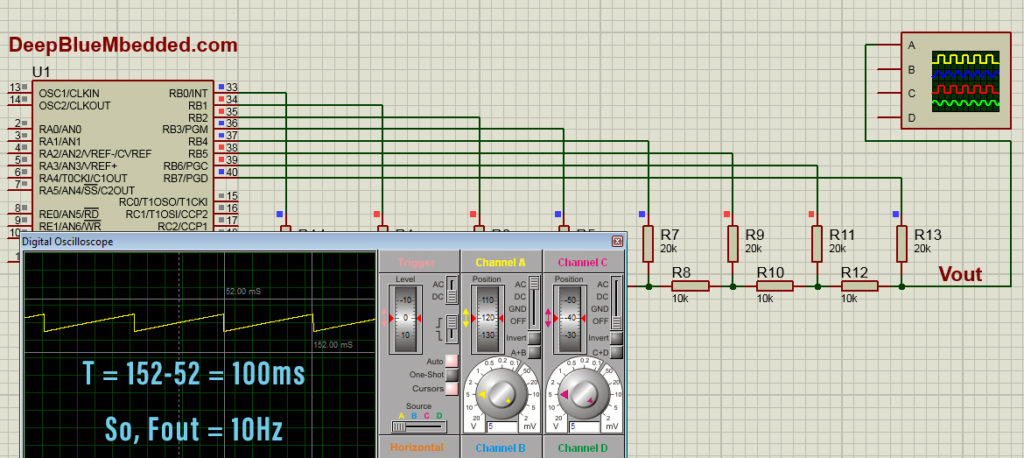 Sawtooth Generator With Microcontroller And DAC