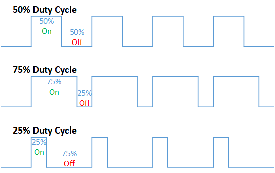 Duty_Cycle_Examples