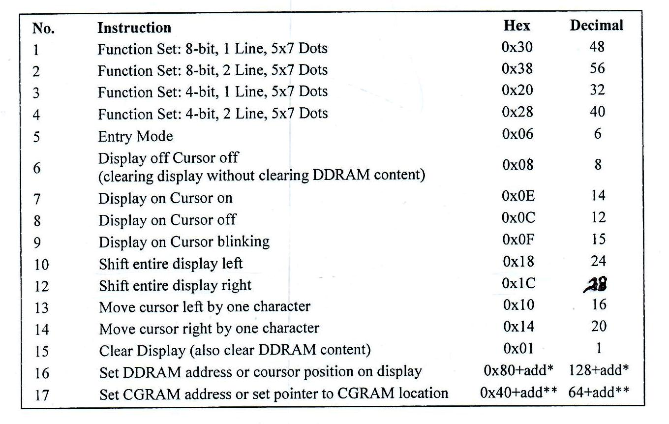 LCD Commands Table