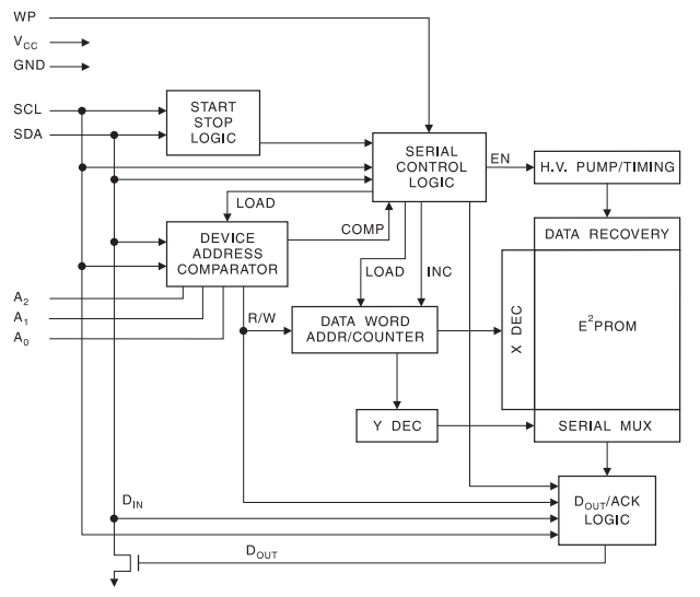 24C64 I2C EEPROM Block Diagram