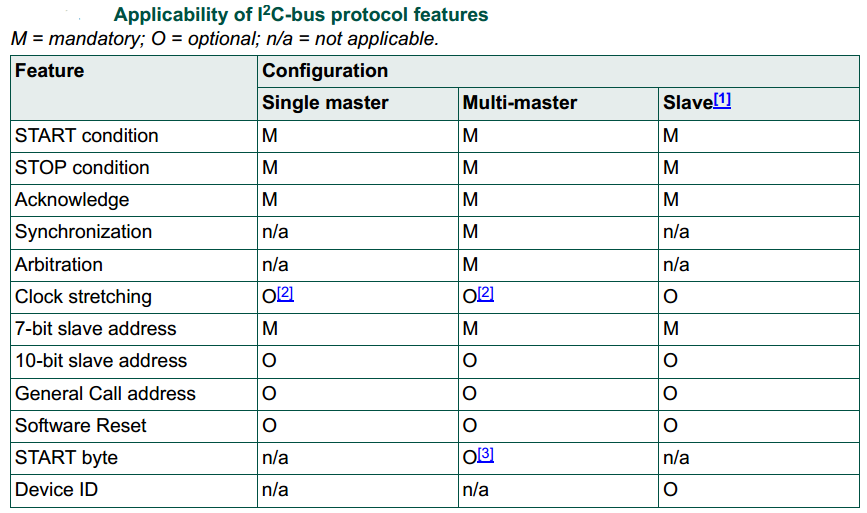 Applicability Of I2C Bus Protocol Features
