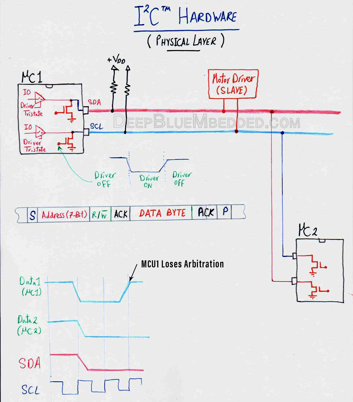 I2C Bus Hardware - Physical Layer Demo