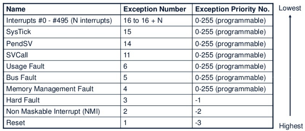 ARM Exceptions Interrupts Priority Table