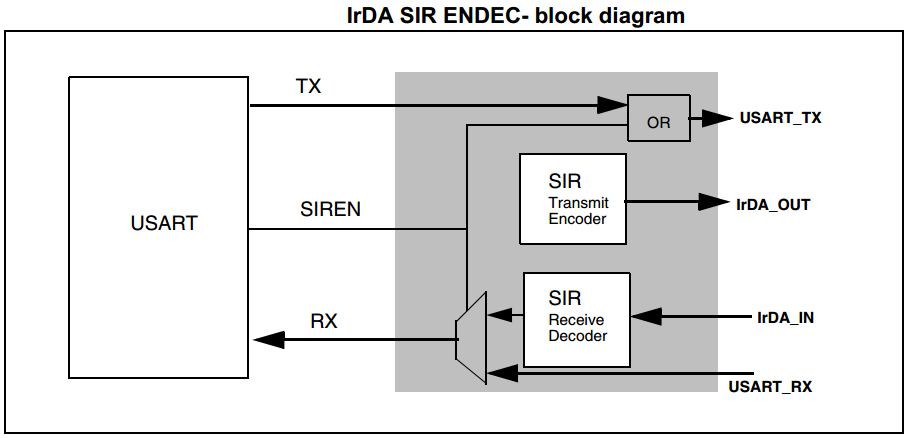 IrDA Hardware USART Support In STM32