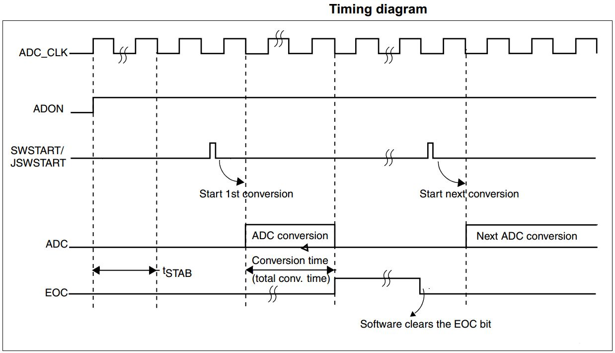 STM32 ADC Conversion Time And Timing Diagram - ADC Tutorial