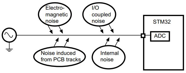 STM32 ADC EMI Noise - ADC Tutorial