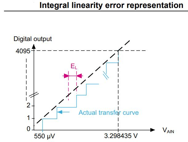 STM32 ADC Integral Linearity Error - ADC Tutorial