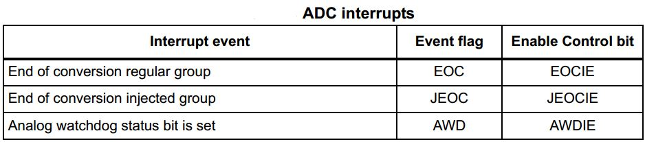 STM32 ADC Interrupts - ADC Tutorial