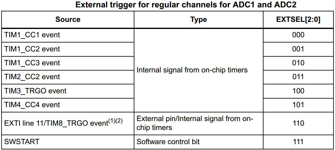 STM32 ADC Tutorial - Examples - External Trigger Events