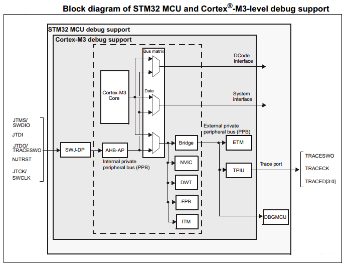 STM32 ARM Cortex-M3 Debug Features