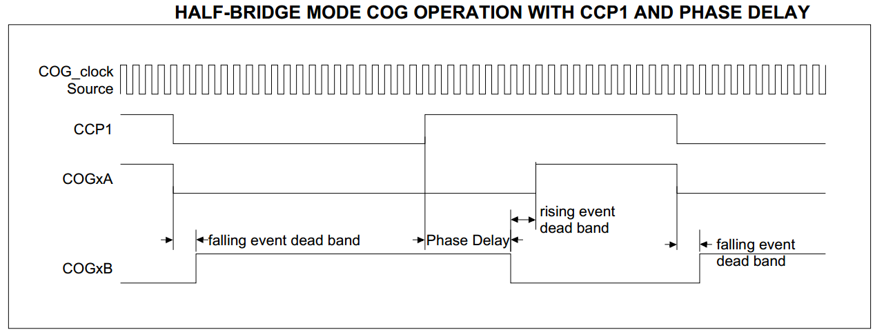 STM32 Advanced Control PWM Signal - Complementary PWM - Phase Delay - Dead Band