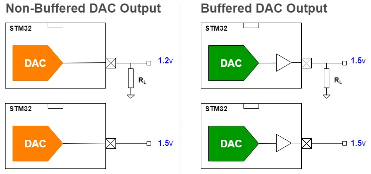 STM32 DAC Tutorial - Buffered DAC Output Vs Non-Buffered Output