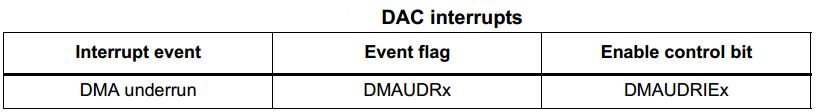 STM32 DAC Tutorial With Examples HAL C Code - DAC Interrupts