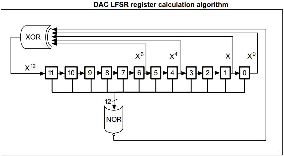 STM32 DAC Tutorial With Examples HAL C Code - DAC Noise Generation