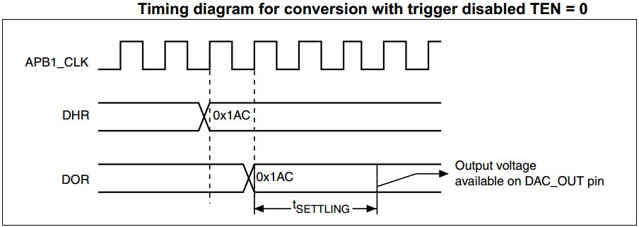 STM32 DAC Tutorial With Examples HAL C Code