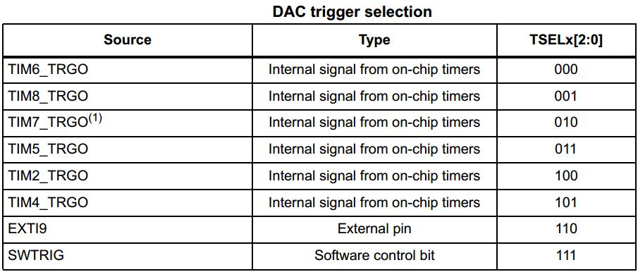 STM32 DAC Tutorial With Examples HAL Code - STM32 DAC Trigger Selection