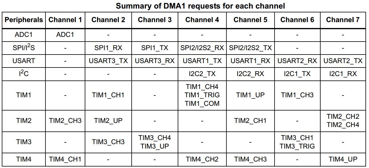 STM32 DMA Tutorial - DMA Request Mapping