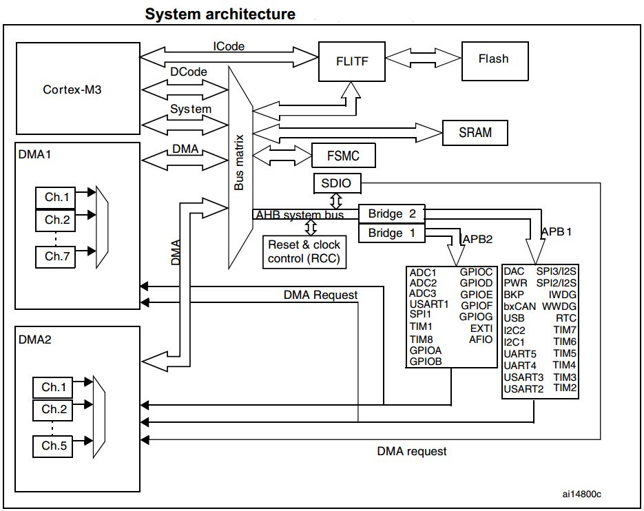 STM32 DMA Tutorial With Examples For UART And ADC