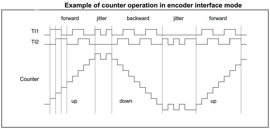 STM32 Encoder Mode Example - Counter Operation In Encoder Mode