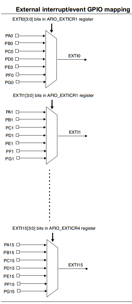 STM32 External Interrupts GPIO Mapping