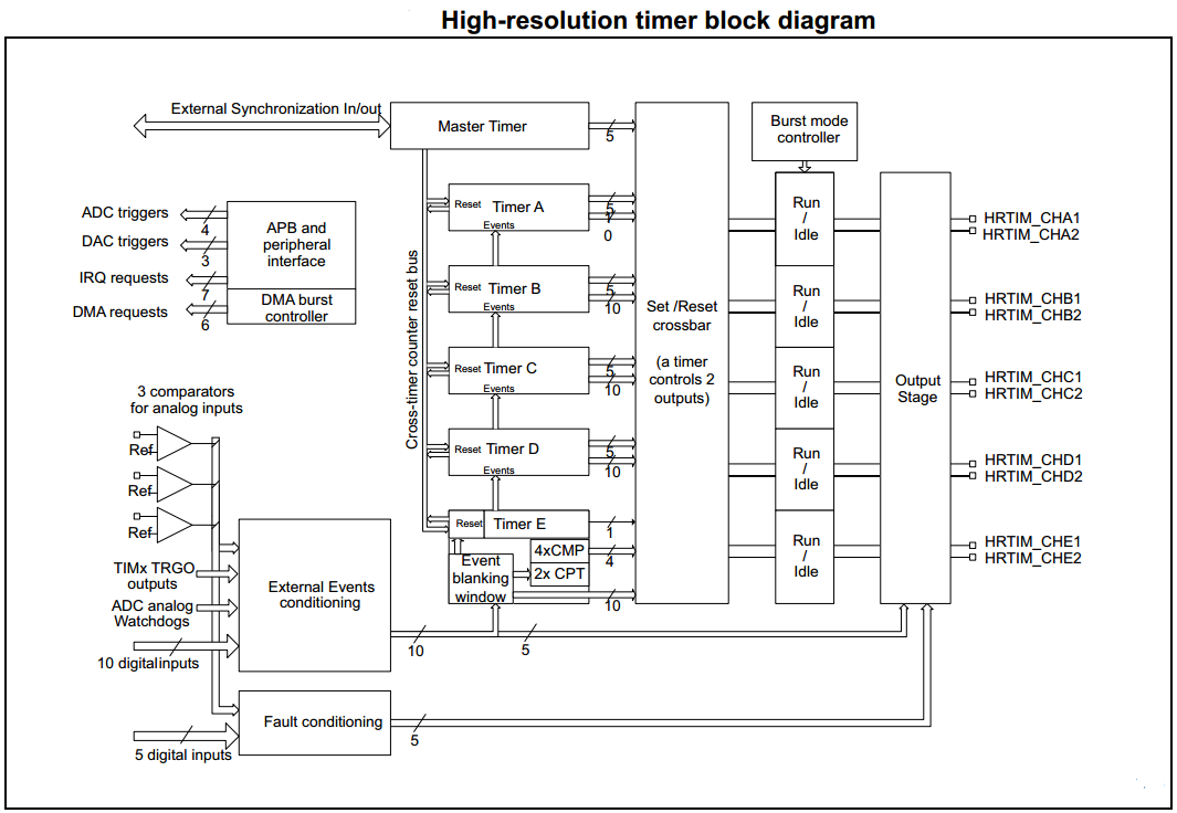 STM32 High-Resolution Timer Module Hardware - Timers Explained Tutorial