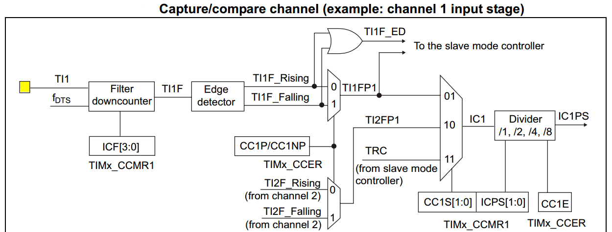 STM32 Input Capture Example HAL - Frequency Counter Measurement
