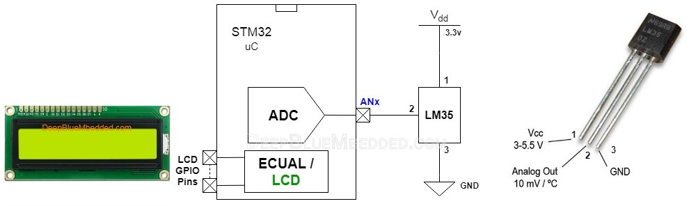 STM32 LM35 Temperature Sensor Example Project Code Embedded C