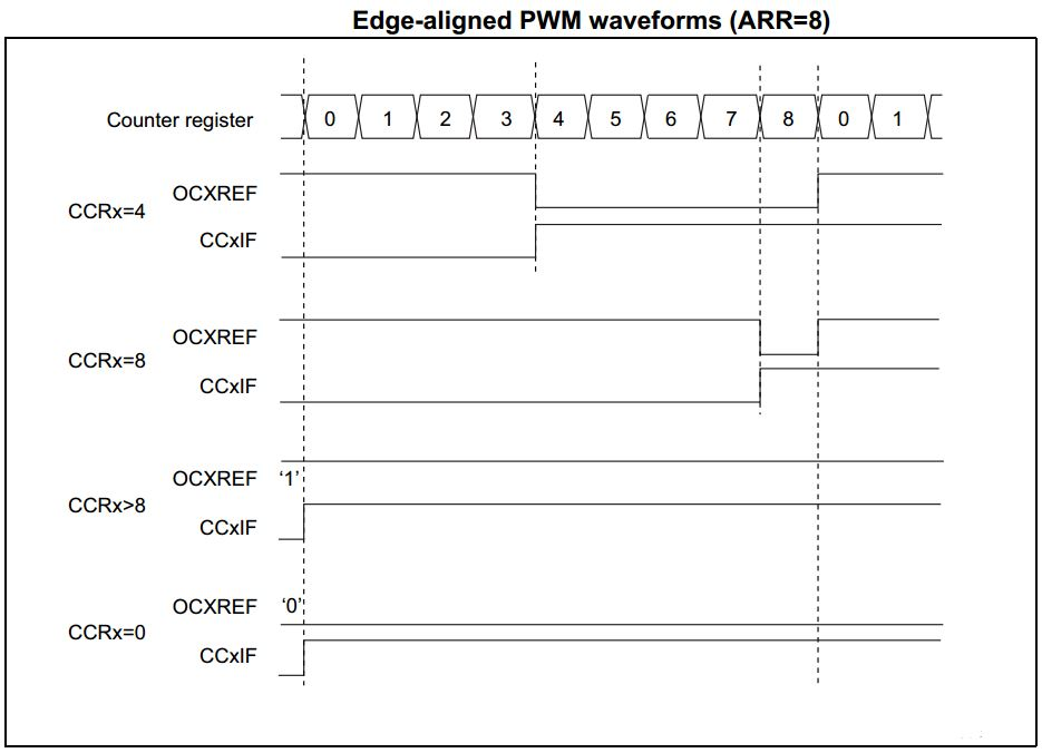 STM32 PWM Example Edge-Aligned Tutorial - STM32 Timer PWM Mode Output Compare