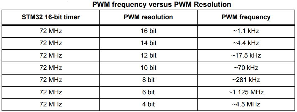 STM32 PWM Resolution Example - STM32 Timer PWM Mode Output Compare