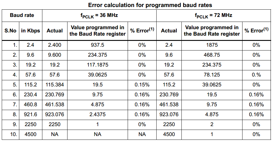 STM32 UART Baud Rate Error Table