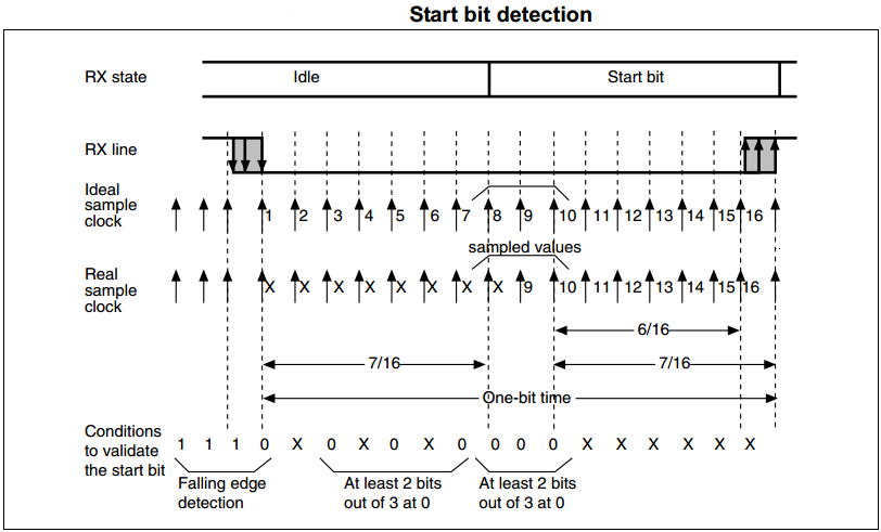 STM32 USART Start Bit Detection