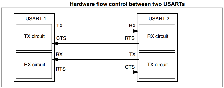 UART Hardware Data Flow Control
