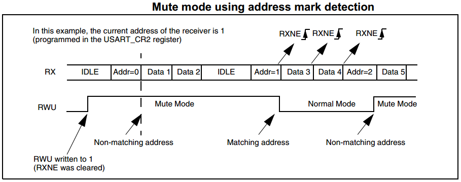 UART Multi-processor Communication Mode1